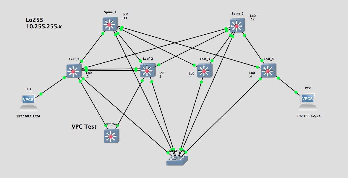 Nexus 9000v on GNS3 – NFVguy