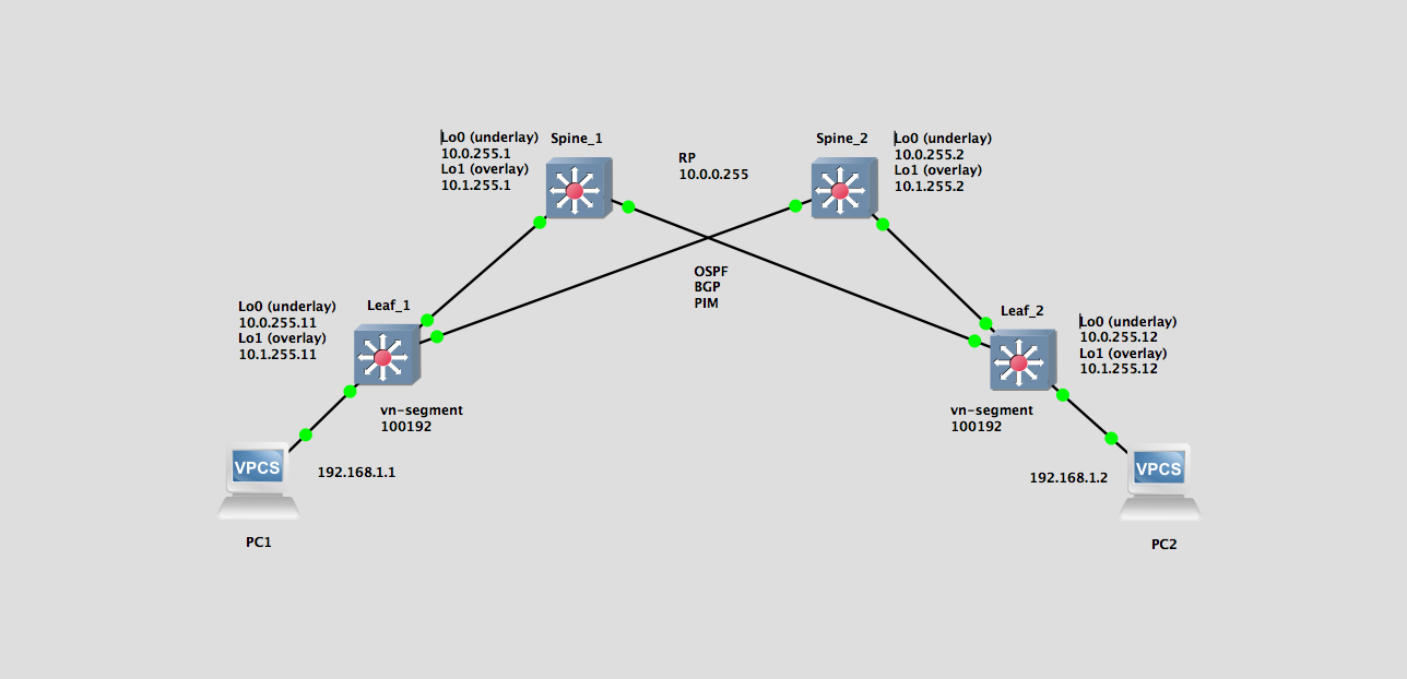 VxLAN BGP EVPN on Nexus 9000v – Part 1 – NFVguy